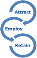 attracting retaining employees Attracting, retaining, and developing millennial employees businesses trying to attract, retain, and grow talent in this increasingly important employee.
