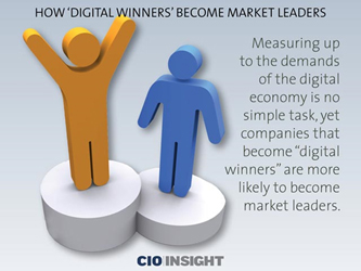 How didgital winners become market leaders